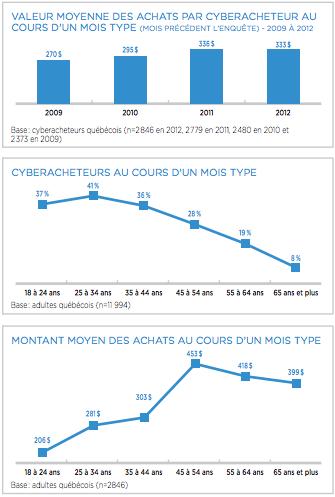Graphique - Commerce électronique au Québec 2012