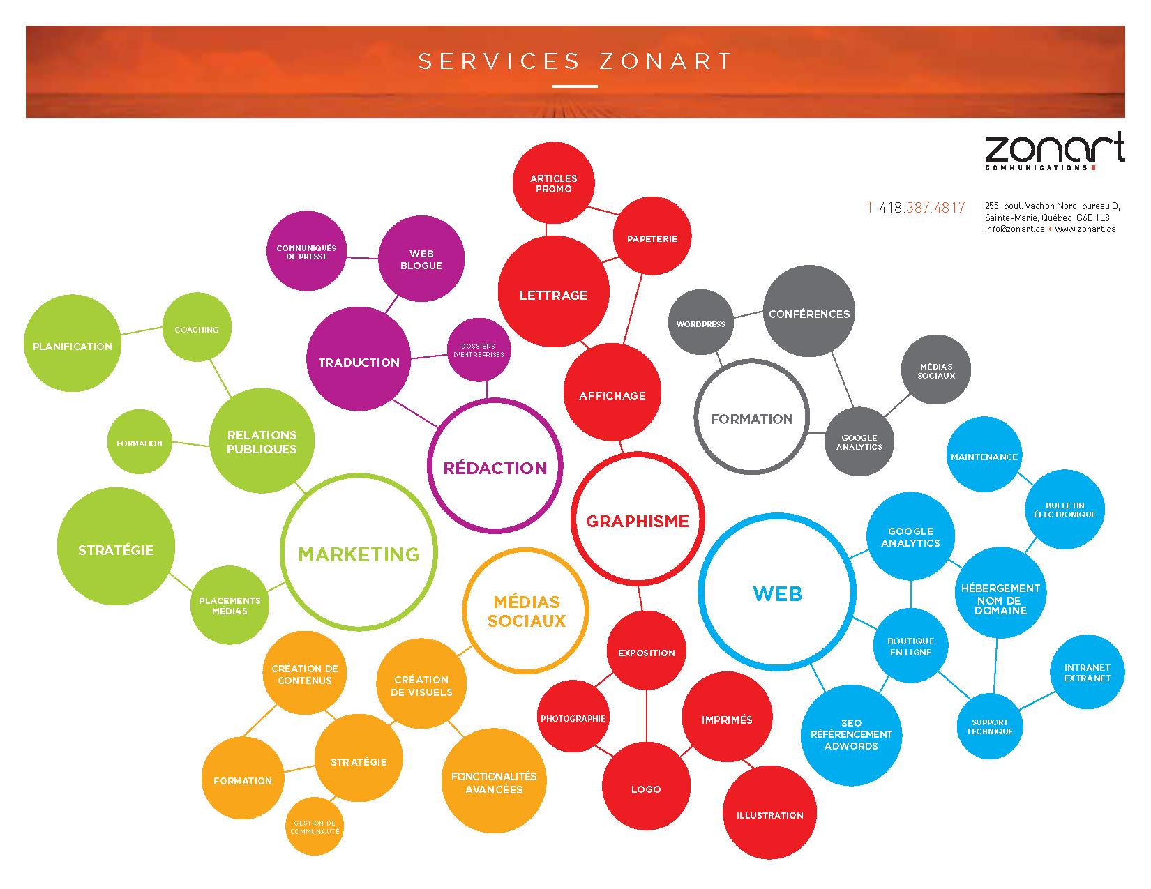constellation-services-zonart